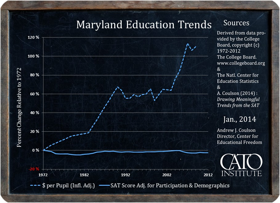 MD Education Trends