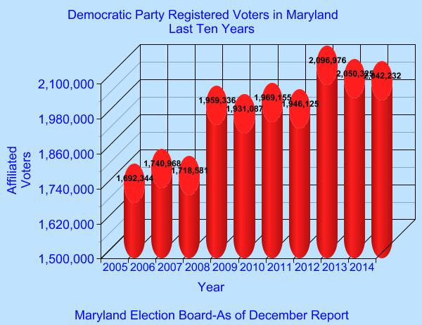 Democratic Party Registrations-Last Ten Years
