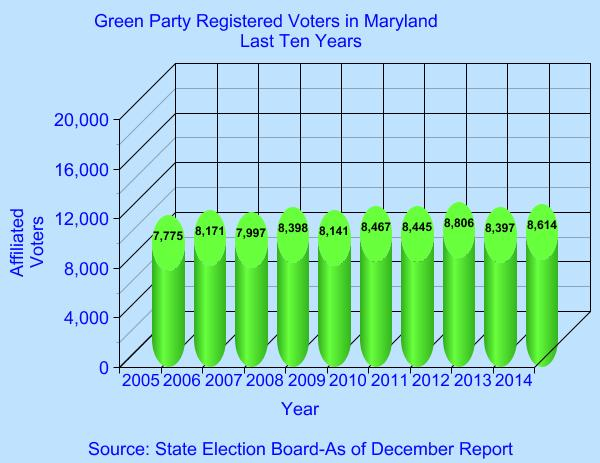Green Party Registrations-Last Ten Years