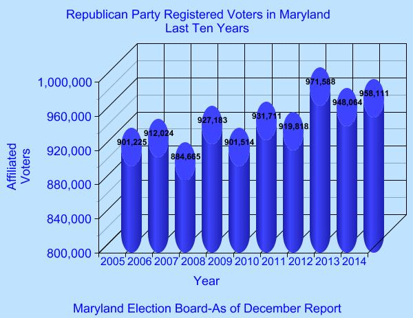 Republican Party Registrations-Last Ten Years