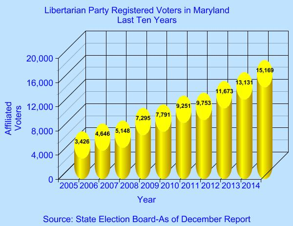 Libertarian Party Registrations-Last Ten Years